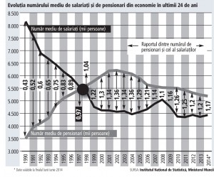 Grafic nr de pensionari
